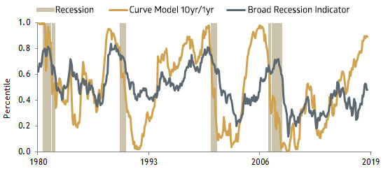 Leading Indicators of U.S. Recession