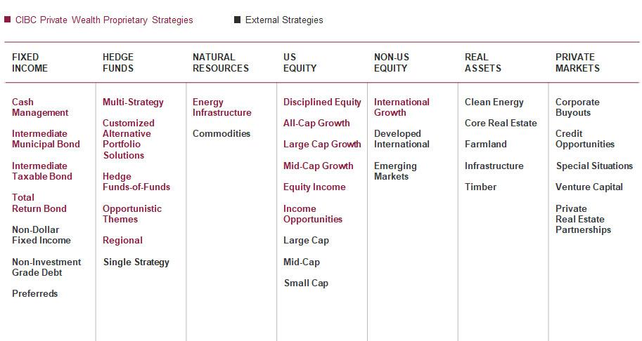 Investment offering: Global diversification to enhance risk-adjusted returns