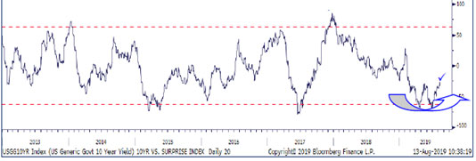 U.S. Citigroup Economic Surprise Index