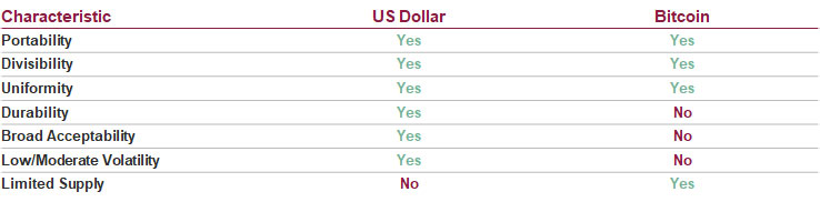 Characteristics of a currency