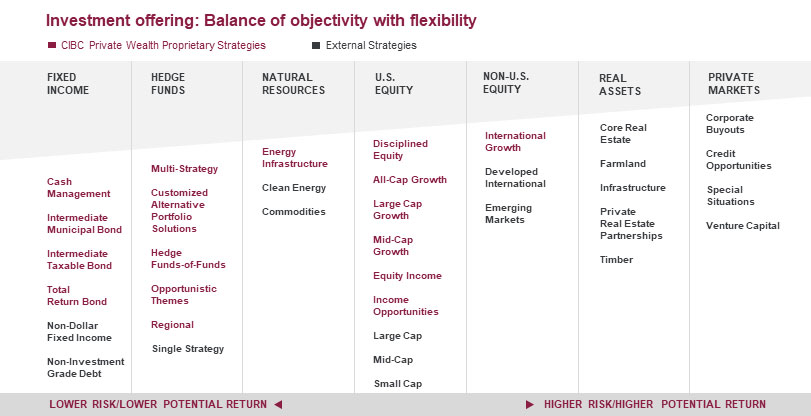 Investment offering: Investment offering: Balance of objectivity with flexibility