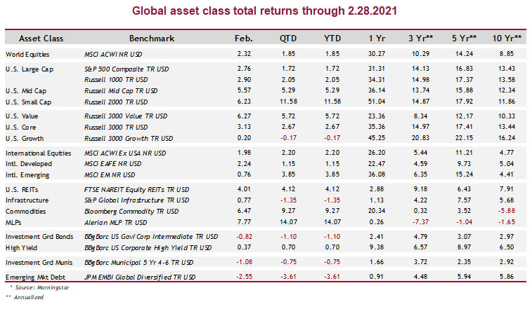 Global asset class total returns through 02.28.2021