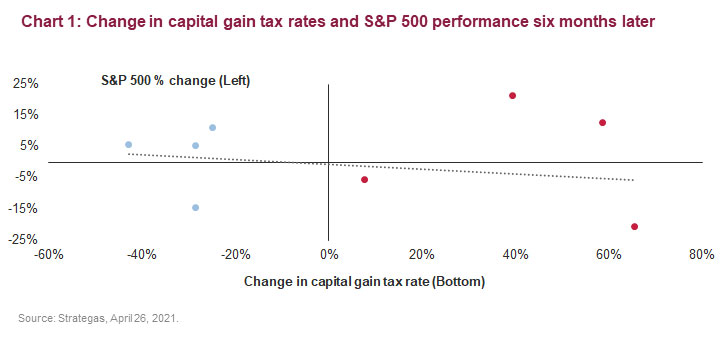 Chart 1: Change in capital gain tax rates and S&P 500 performance six months later