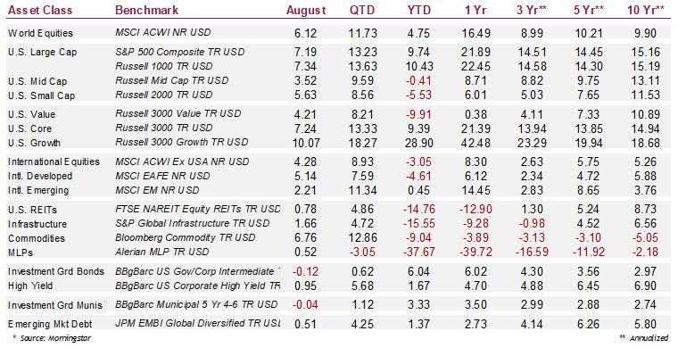 Global asset class total returns through 08.31.2020