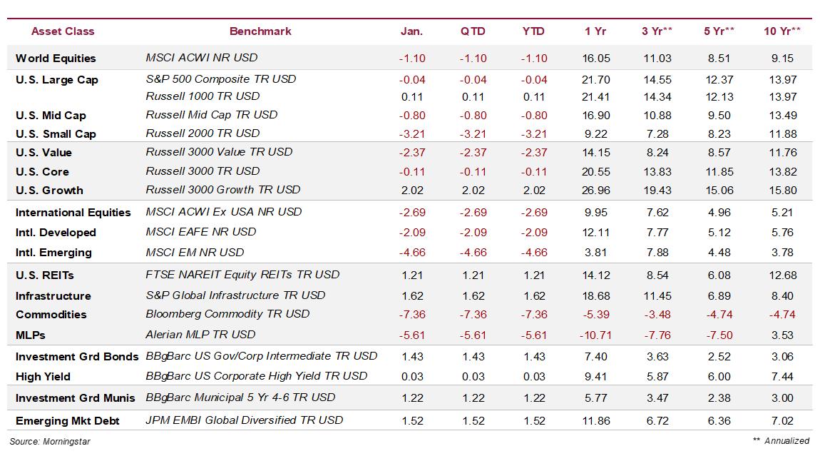 Global Asset Class Total Returns Through 1.31.2020