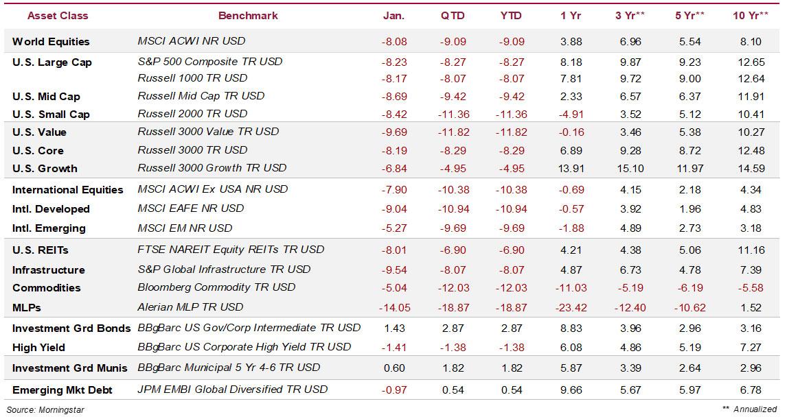 Global Asset Class Total Returns Through 2.29.2020