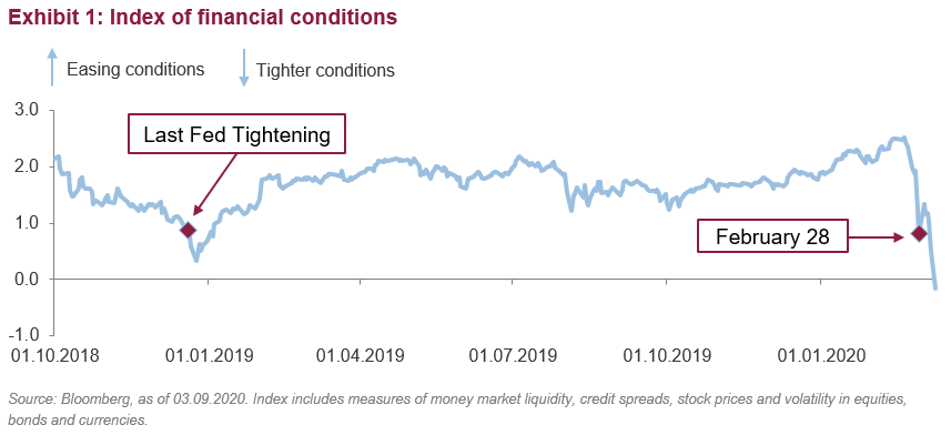 Index of financial conditions